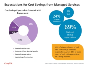 comptia-4th-annual-trends-in-managed-services-9-638